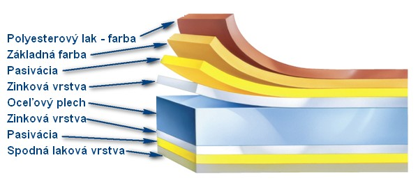 Prierez pozinkovaného plechu s lakoplastovanou - farebnou ochrannou vrstvou